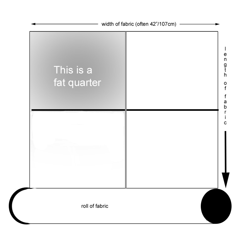 what is a fat quarter.jpg